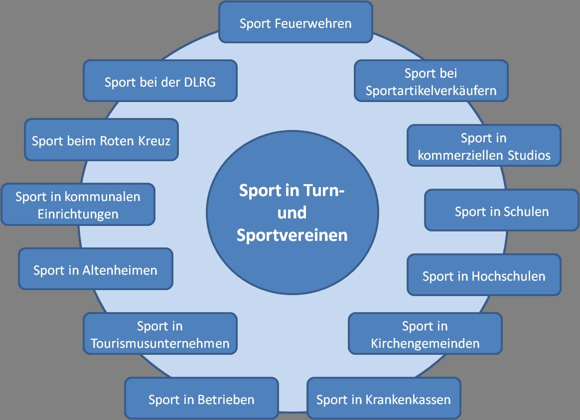 Sport Deutschland