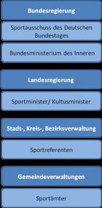 Sportverbände Deutschland