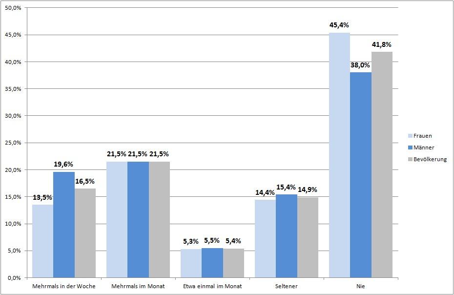 Statistik Sport